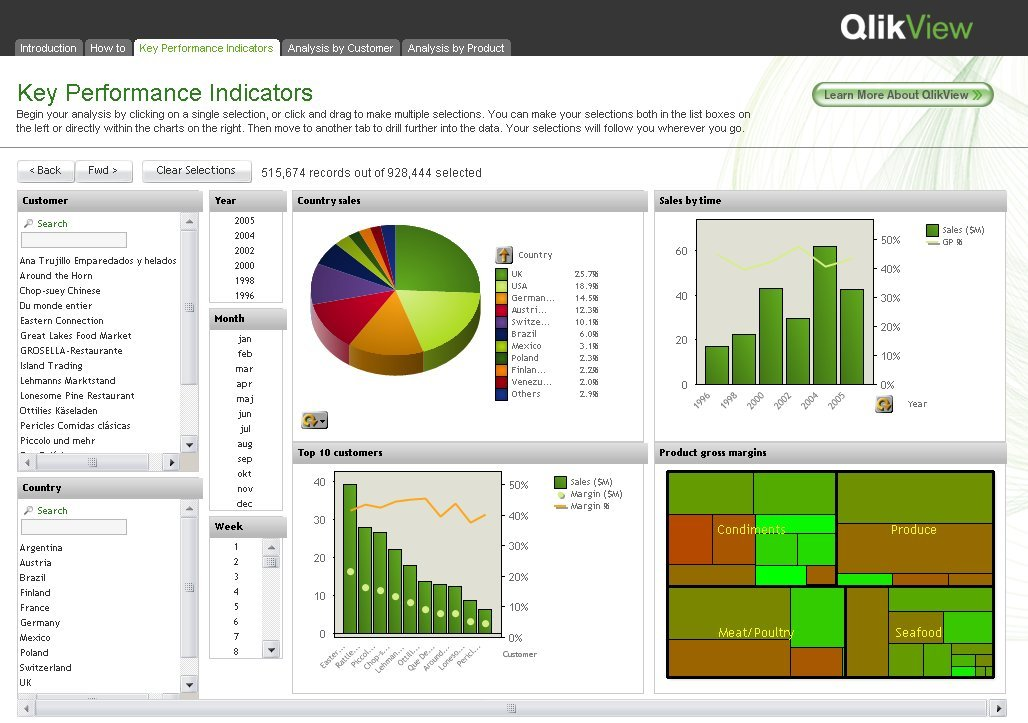 Business intelligence tools qlikview for Architecture qlikview